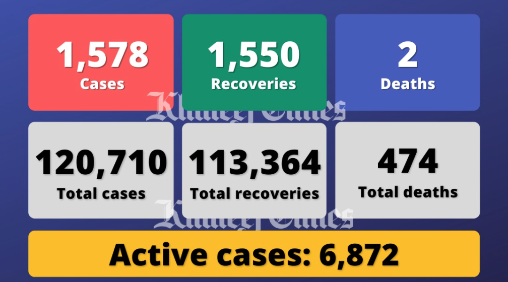 UAE reports 1,578 Covid cases, 1,550 recoveries, 2 deaths