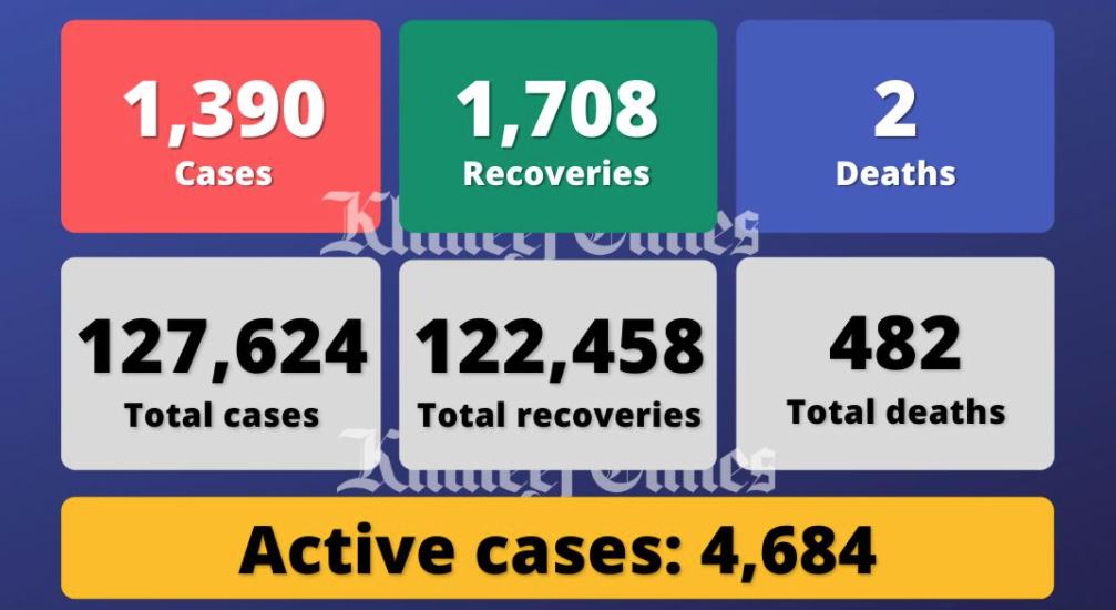 Coronavirus: UAE reports 1,390 Covid-19 cases, 1,708 recoveries, 2 deaths - News