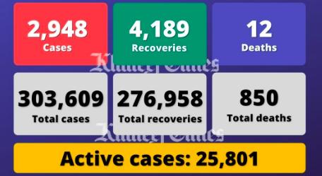 Coronavirus: UAE reports 2,948 Covid-19 cases, 4,189 recoveries,12 deaths