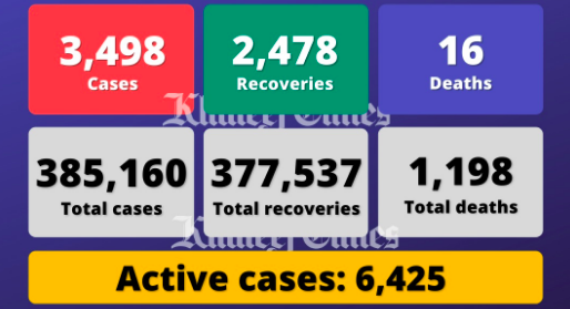 UAE reports 3,498 Covid cases, 2,478 recoveries, 16 deaths