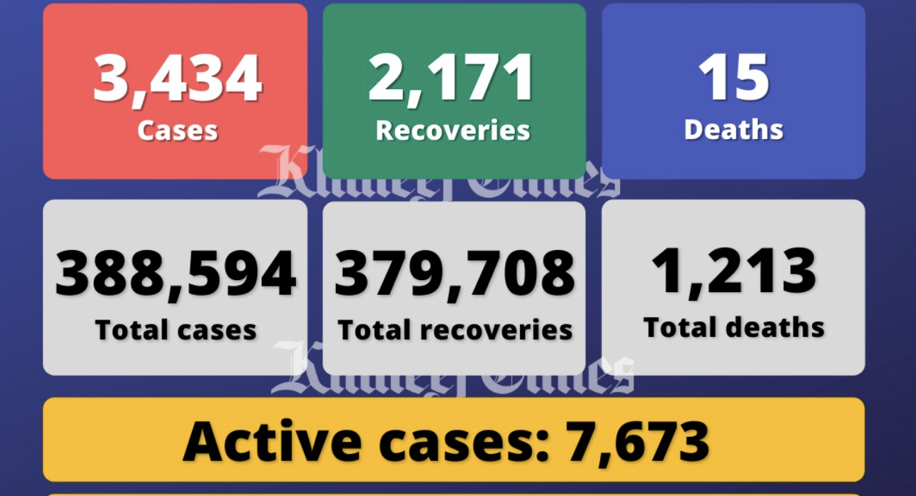 UAE reports 3,434 Covid cases, 2,171 recoveries, 15 deaths