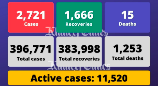 UAE reports 2,721 Covid cases, 1,666 recoveries, 15 deaths