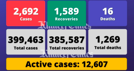 UAE reports 2,692 Covid cases, 1,589 recoveries, 16 deaths