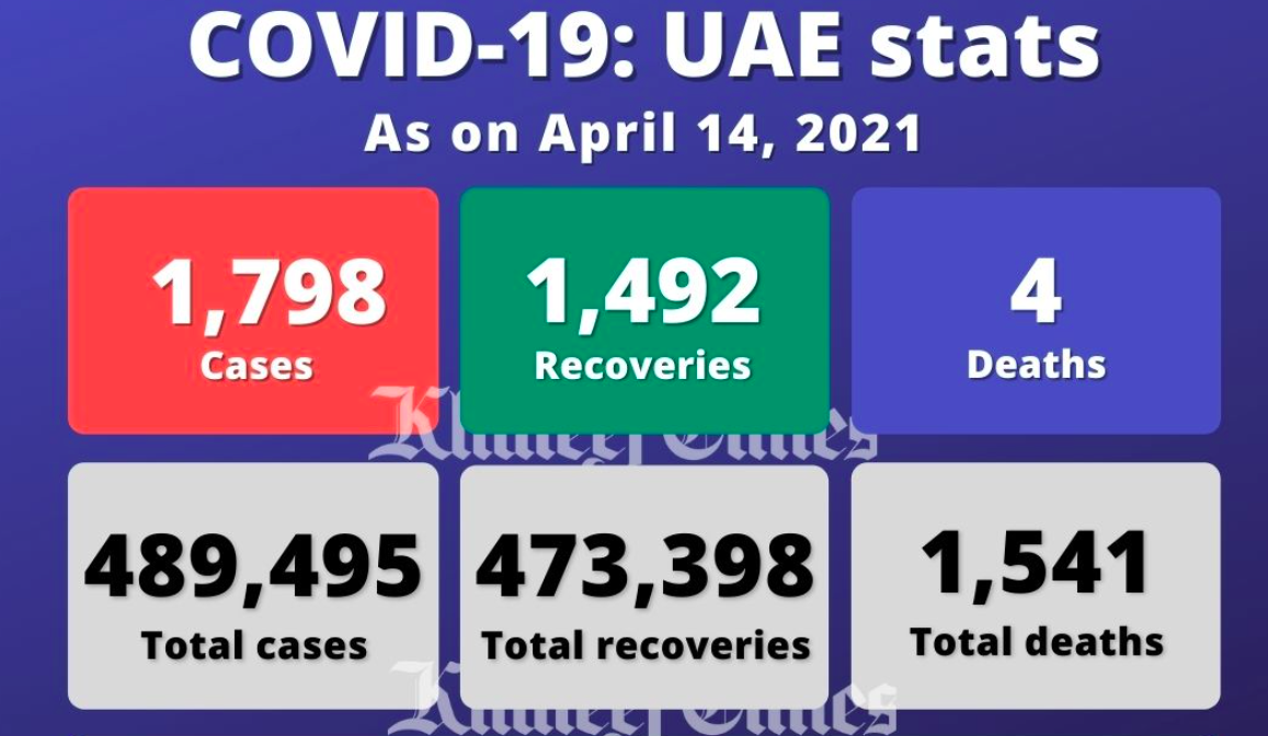 UAE reports 1,798 Covid-19 cases, 1,492 recoveries, 4 deaths