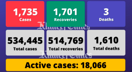 UAE reports 1,735 cases, 1,701 recoveries, 3 deaths