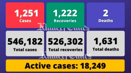 Coronavirus: UAE reports 1,251 Covid-19 cases, 1,222 recoveries, 2 deaths