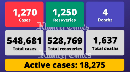 UAE reports 1,270 cases, 1,250 recoveries, 4 deaths
