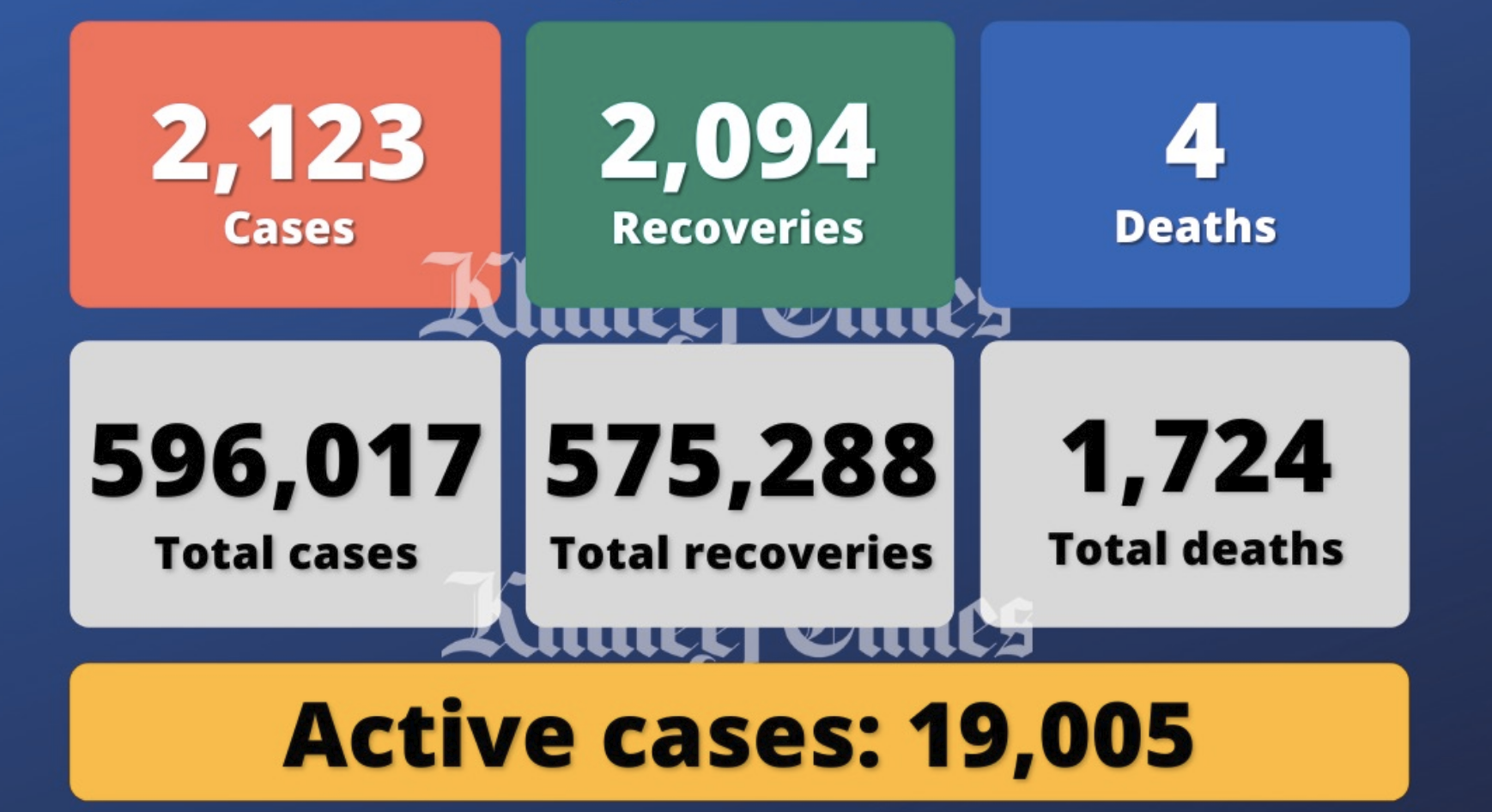 UAE reports 2,123 Covid cases, 2,094 recoveries, 4 deaths