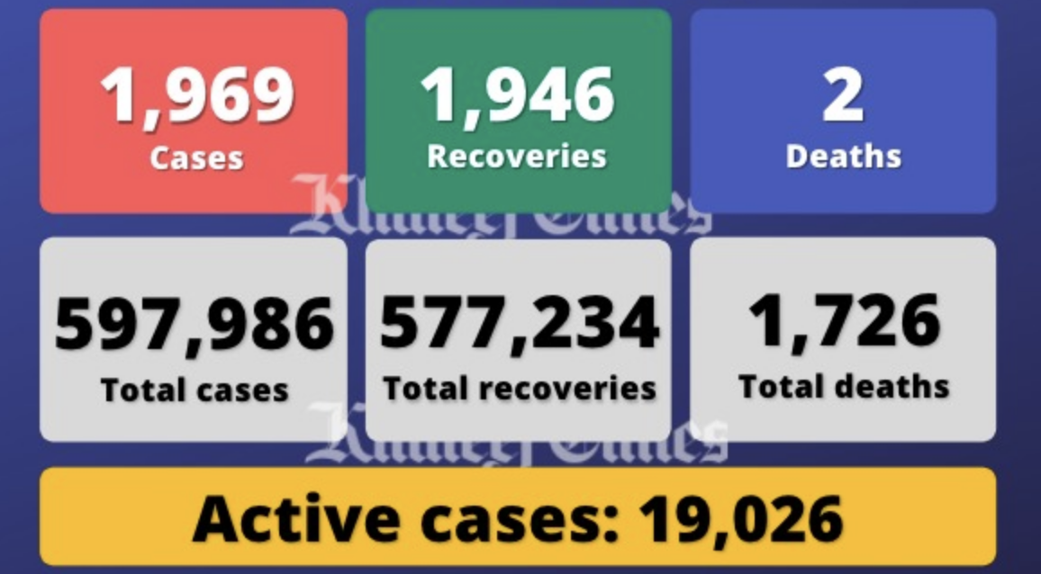 UAE reports 1,969 Covid-19 cases, 1,946 recoveries, 2 deaths