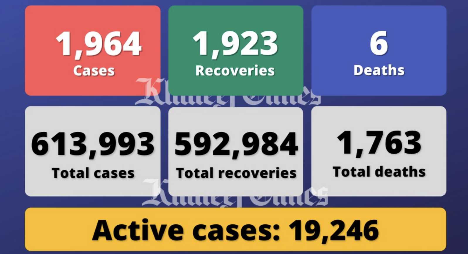 UAE reports 1,964 Covid-19 cases, 1,923 recoveries, 6 deaths