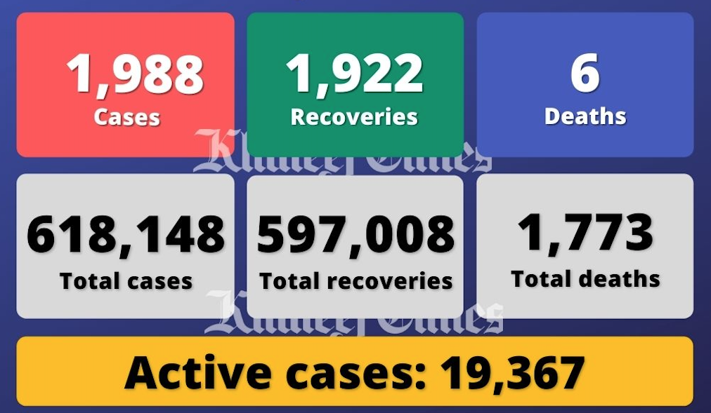 UAE reports 1,988 Covid-19 cases, 1,922 recoveries, 6 deaths