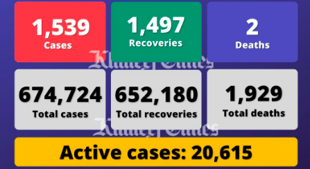 UAE reports 1,539 cases, 1,497 recoveries, 2 deaths