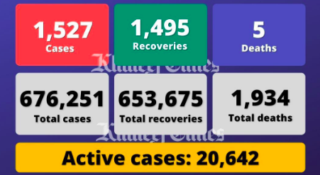 UAE reports 1,527 cases, 1,495 recoveries, 5 deaths