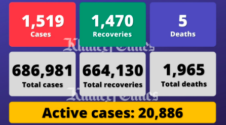 UAE reports 1,519 cases, 1,470 recoveries, 5 deaths