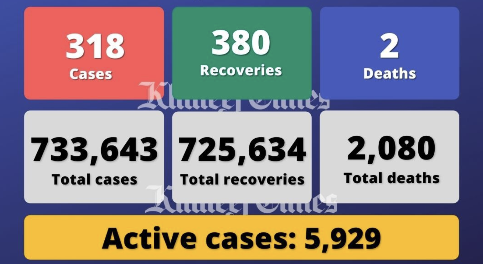 UAE reports 318 Covid-19 cases, 380 recoveries