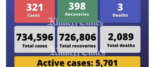 UAE reports 321 Covid-19 cases, 398 recoveries, 3 deaths