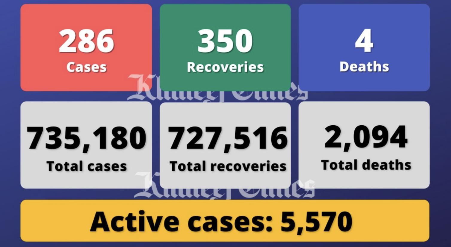 Coronavirus: UAE reports 286 Covid-19 cases, 350 recoveries, 4 deaths