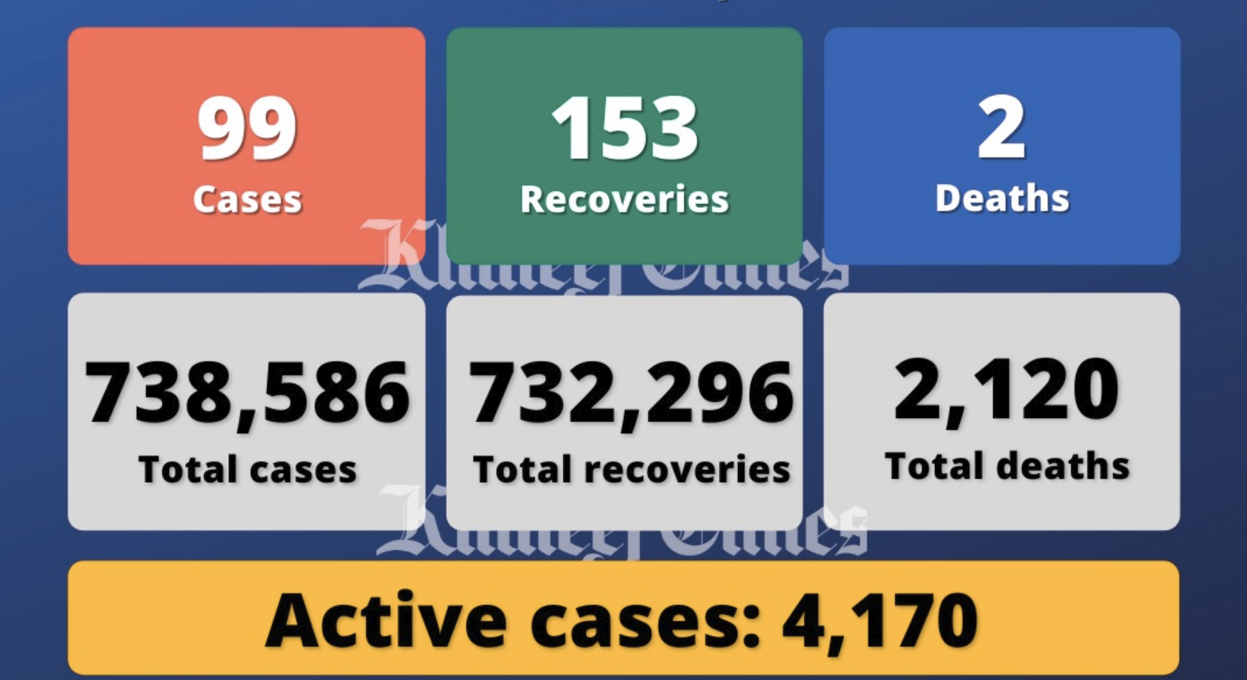 UAE reports 99 Covid-19 cases, 153 recoveries, 2 deaths