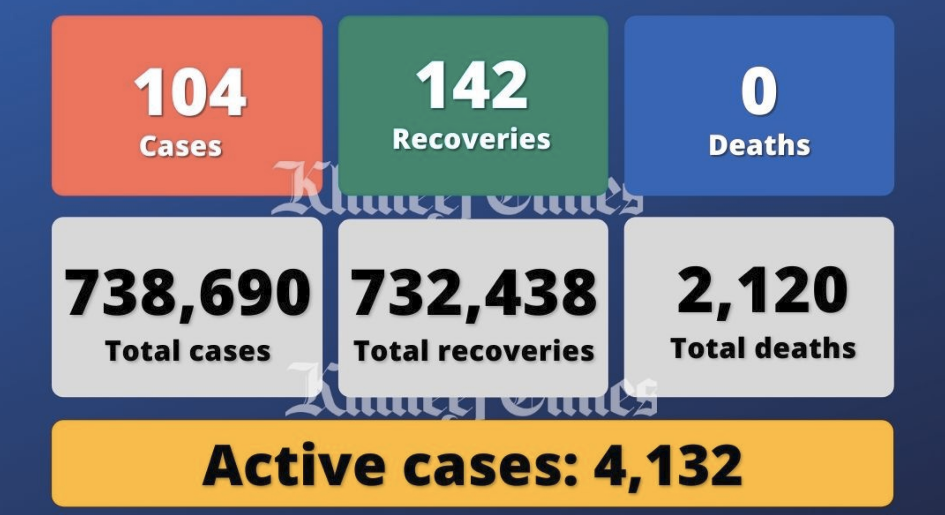 UAE reports 104 Covid-19 cases, 142 recoveries, no deaths