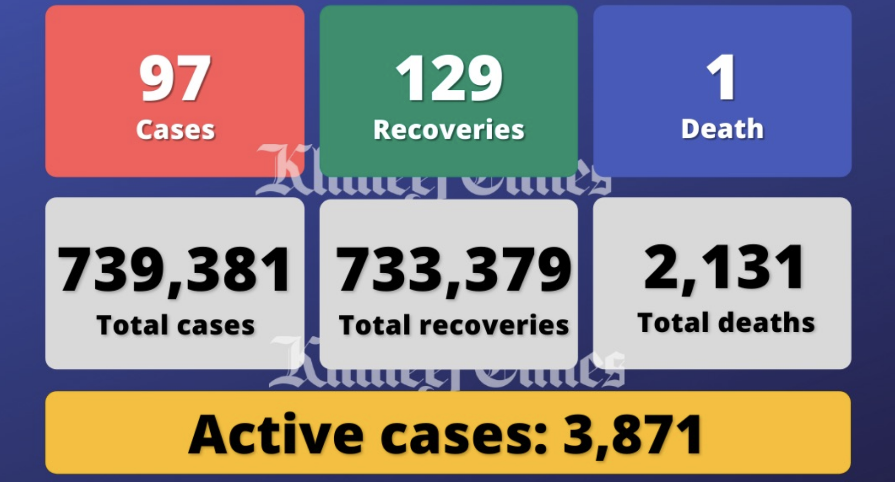 UAE reports 97 Covid-19 cases, 129 recoveries, 1 death