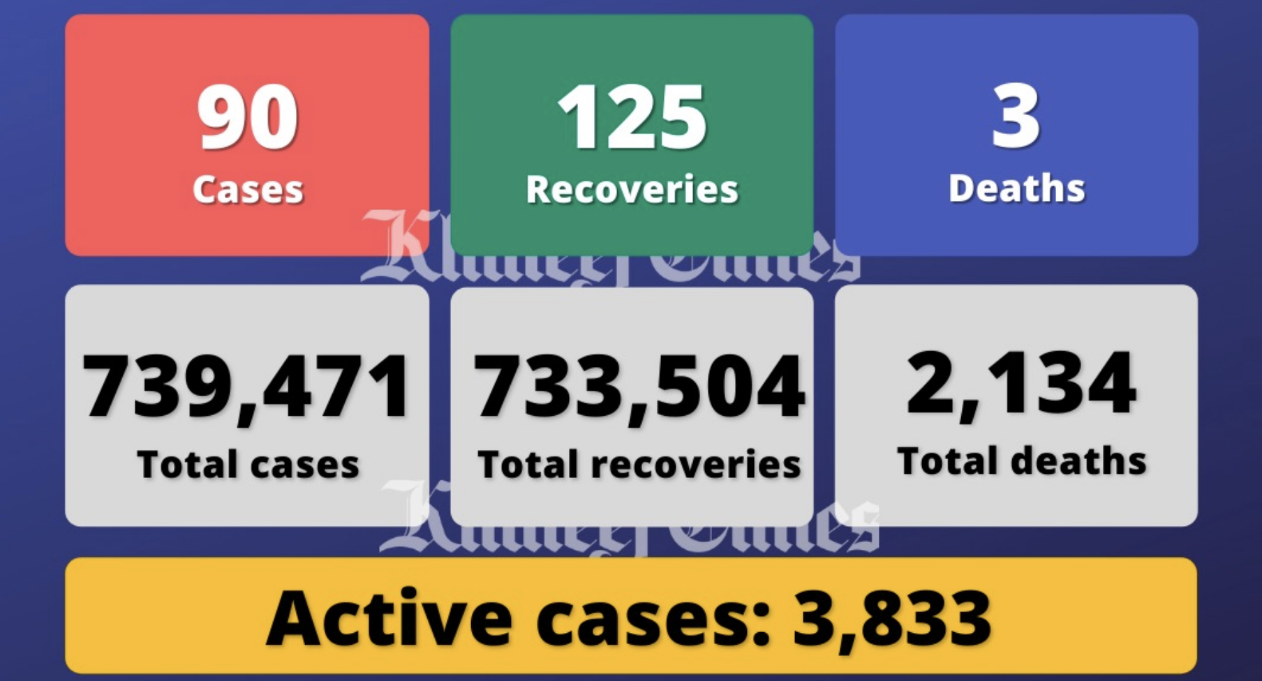 UAE reports 90 Covid-19 cases, 125 recoveries, 3 deaths